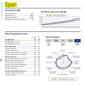 Spain GCI 2010-11