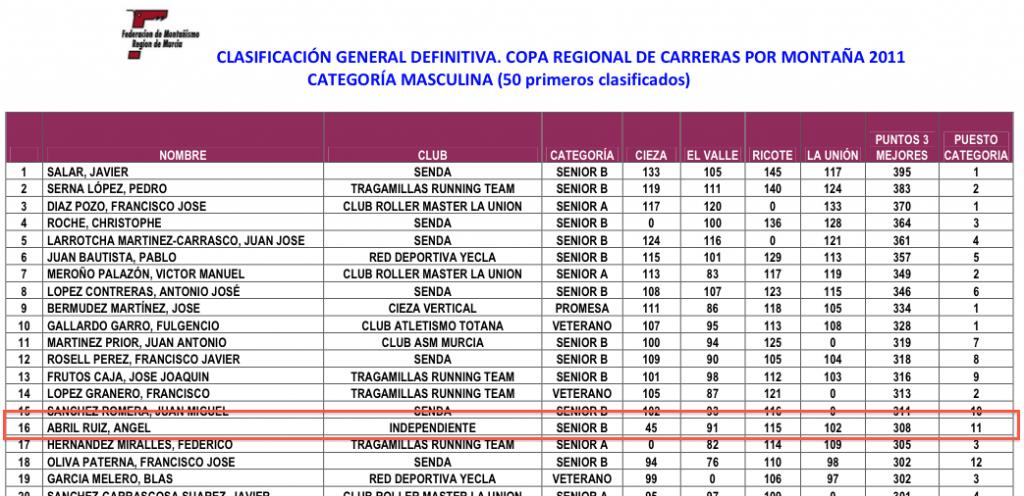Clasificación definitiva Copa Carreras Montaña Reg Murcia 2011