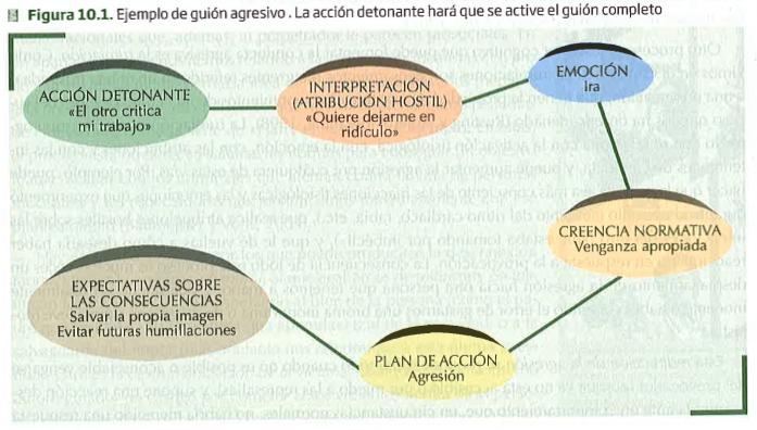 Ejemplo de guión agresivo desde la perspectiva de la psicología social. Fuente: «Introducción a la psicología social», 2ª Edición, Sanz y Torres, Madrid, 2013, pág. 393