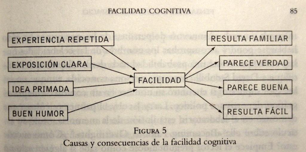 """Causas y consecuencias de la facilidad cognitiva. Fuente: Kahneman, D. """"Pensar rápido, pensar despacio"""", Debolsillo, Barcelona, 2012, p.85"""
