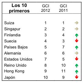 Los 10 primeros del GCI 2011-12