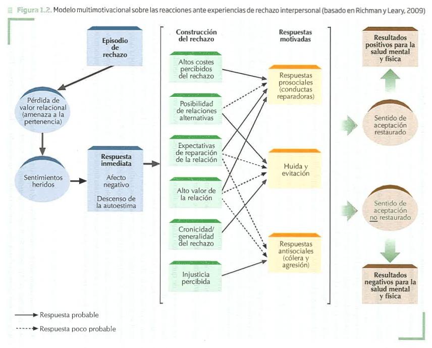 Modelo multimotivacional de rechazo. Fuente: «Introducción a la psicología social», 2ª Edición, Sanz y Torres, Madrid, 2013, pág. 20