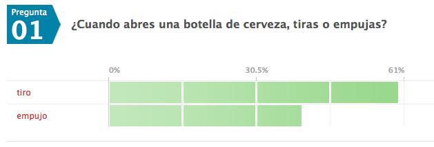 Encuesta: ¿Tiras o empujas para abrir la cerveza?. Resultados a 10DIC11, 11:30h